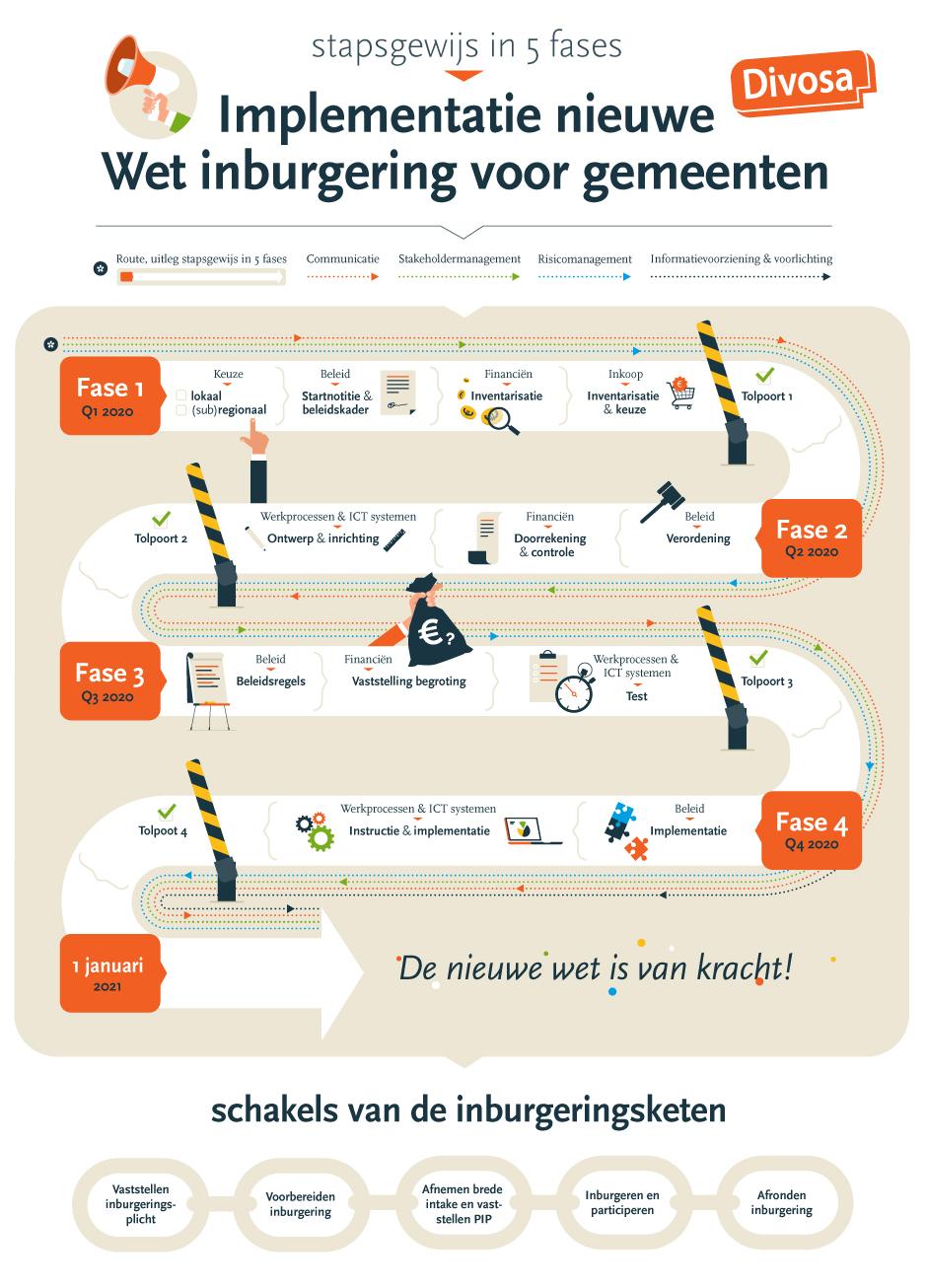 infographic laten maken, animatie laten maken, freelance illustrator, reclamebureau rotterdam, animatie laten maken Rotterdam, infographic laten maken Rotterdam